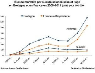03 taux mortalité suicide
