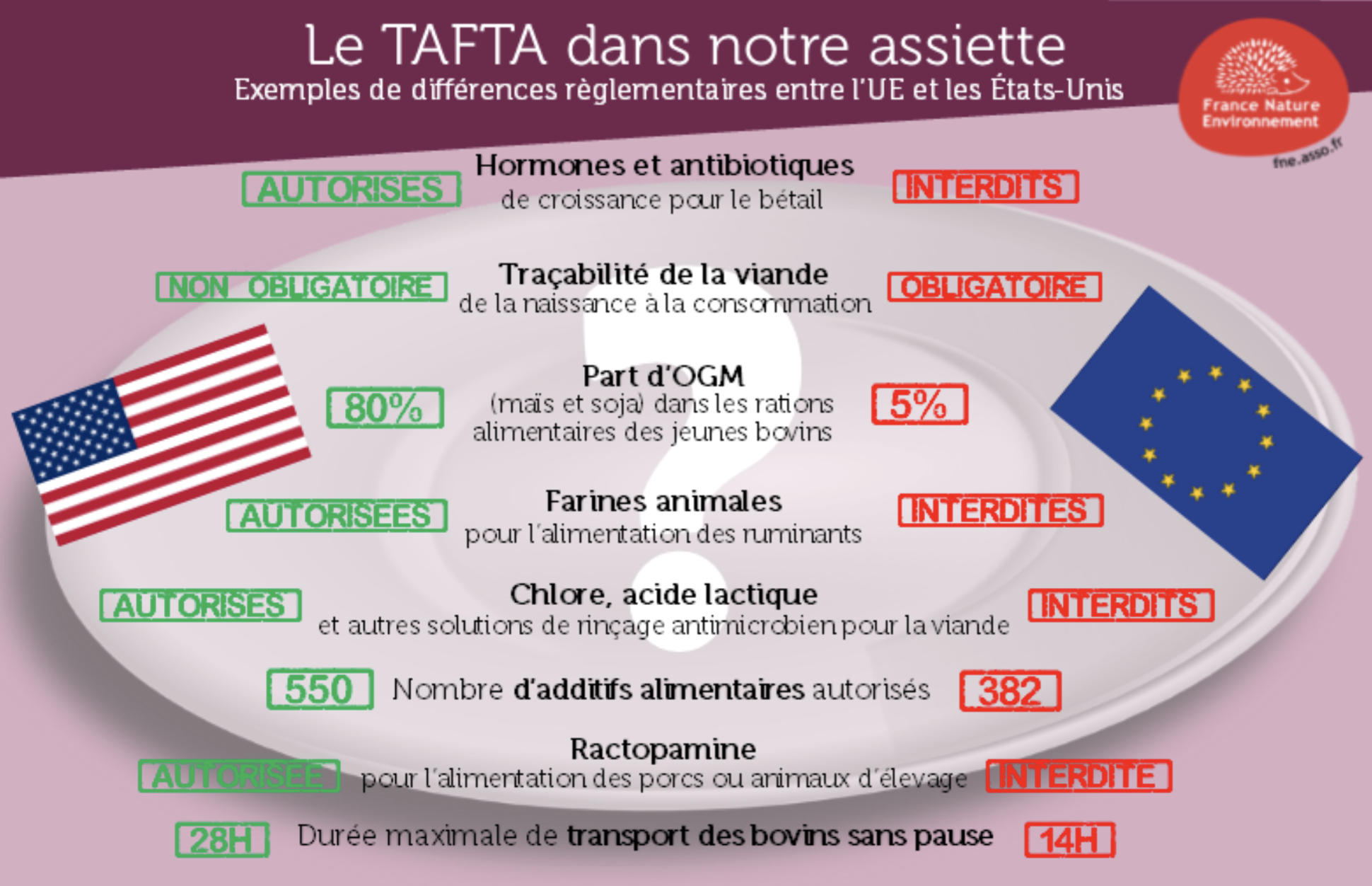 TAFTA