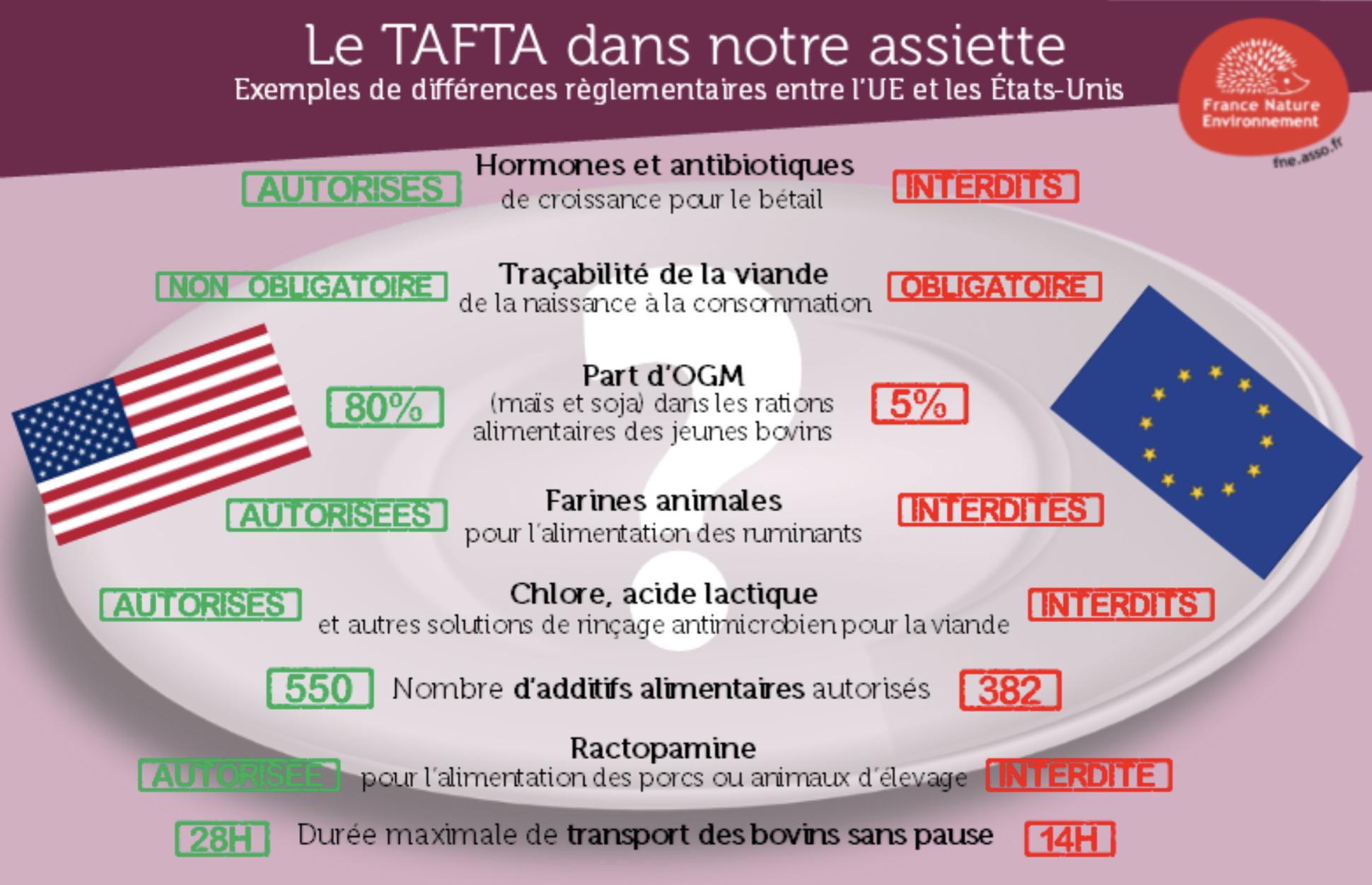 TAFTA, une chance ou une menace pour l'économie européenne ?